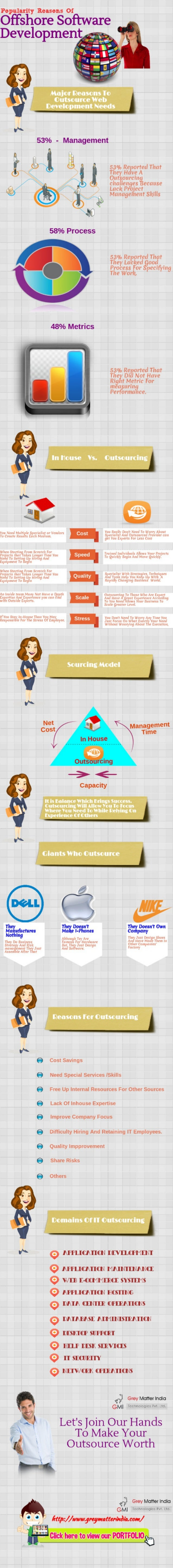 Popularity reasons of offshore software development service