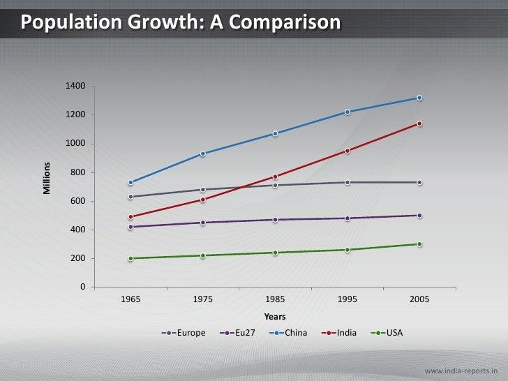 Population Growth: A Comparison             1400             1200             1000  Millions              800             ...