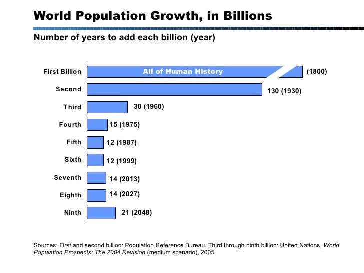 World Population Growth, in Billions Number of years to add each billion (year) All of Human History (1800) 130 (1930) 30 ...