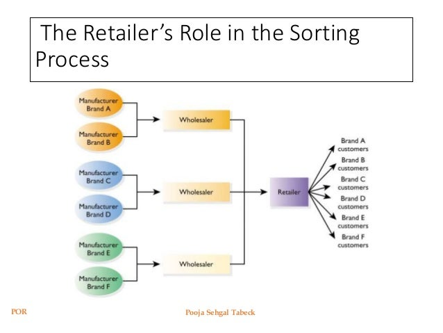principles of retailing ♥ book title : principles of retailing ♣ name author : john fernie, suzanne fernie, christopher moore ∞ launching : 2015-04-24 info isbn link : 9781317648284.