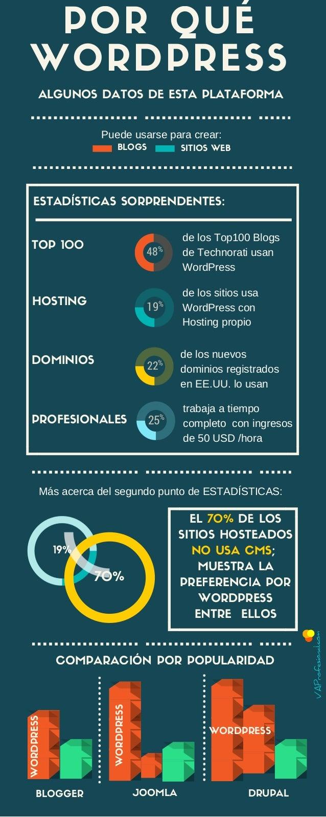 ESTADÍSTICAS SORPRENDENTES: BLOGS SITIOS WEB POR QUÉ WORDPRESS EL 70% DE LOS SITIOS HOSTEADOS NO USA CMS; MUESTRA LA PREFE...
