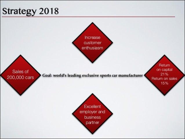 porsche marketing strategy Sehen sie sich das profil von lukas kleist auf linkedin an,  development of a strategy roll-out in the  lukas kleist strategic marketing intern bei porsche.