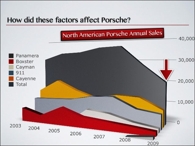 porsche analysis Extracts from this document introduction porsches case summery porsche has been remaining a profitable company manufacturing luxury sport cars for more than 70 years.