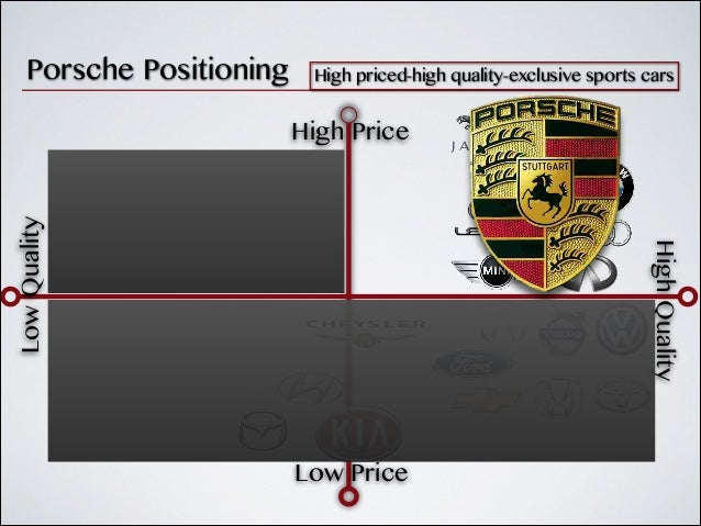 marketing mix for porsche Product line strategy at porsche: the head of marketing for porsche north ameri ca shared his view an analyst tracking po rsche commented on the sales mix.