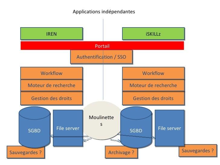 Moulinettes Sauvegardes ? Archivage ? Sauvegardes ? SGBD File server SGBD File server Authentification / SSO Gestion des d...
