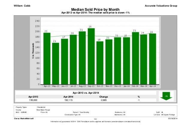 Apr-2014 192,115 Apr-2013 195,000 % -1 Change -2,885 Apr-2013 vs Apr-2014: The median sold price is down -1% Median Sold P...