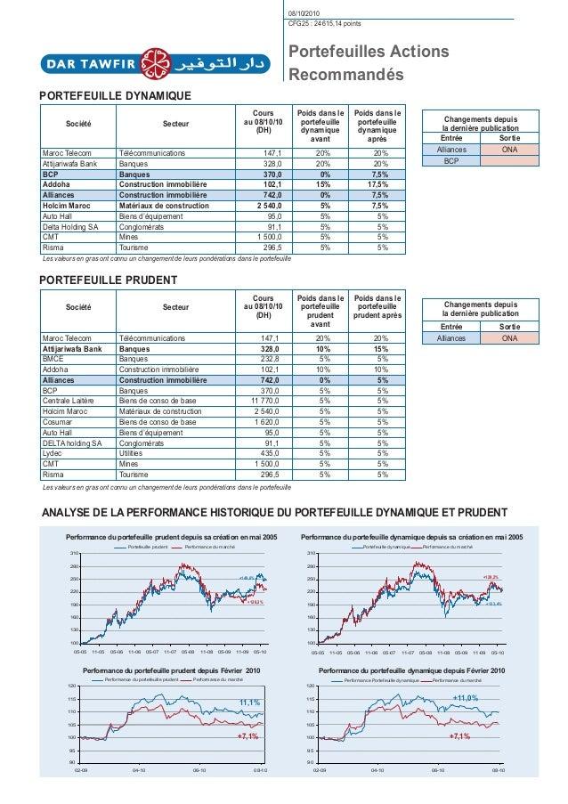 Changements depuis la dernière publication Entrée Alliances BCP Sortie ONA Changements depuis la dernière publication Entr...