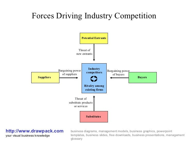 porter diagramporter diagram  forces driving industry competition http     drawpack com your visual business