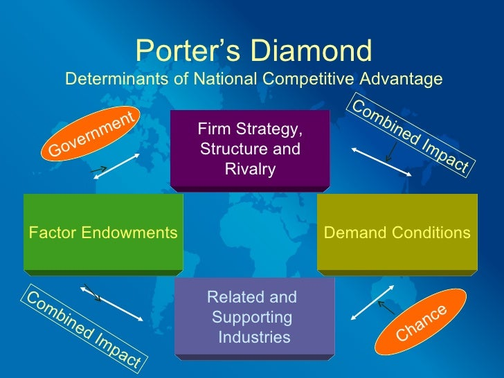 Porter's Diamond Model For China