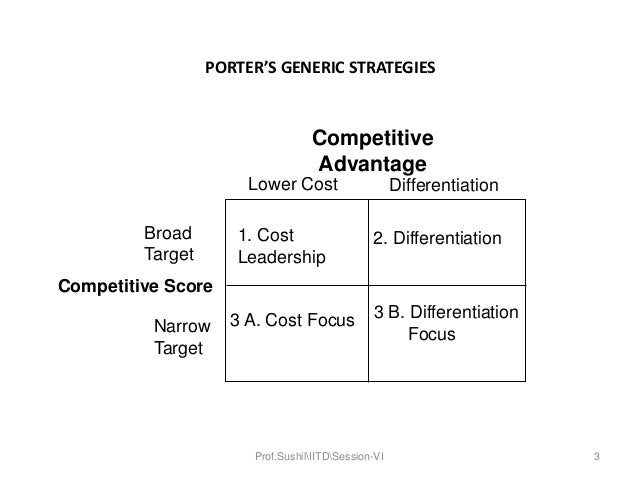 porters generic strategy Cost leadership strategy to practice cost leadership, organizations compete for the largest number of customers through price cost leadership works well when the goods or services are standardized.