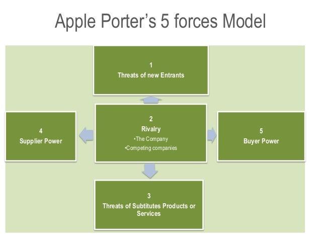 apples competitive advantage essay