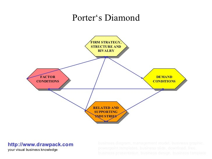 porters diamond model for china Porter's five forces analysis (porter model) of kfc by adamkasi | jul 11,  it was the first western fast food chain to enter china and now it is its largest market worldwidekfc is a subsidiary of the yum brand, a company that also owns taco bell and pizza hut chains  porter's five forces model (porter analysis) of johnson and johnson.
