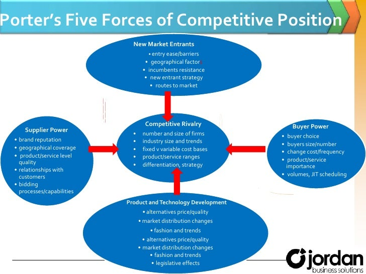five forces of competition on energy Porter's five forces model for oil and gas porter's five forces framework is one useful strategic tool to increase of the internal competition within.