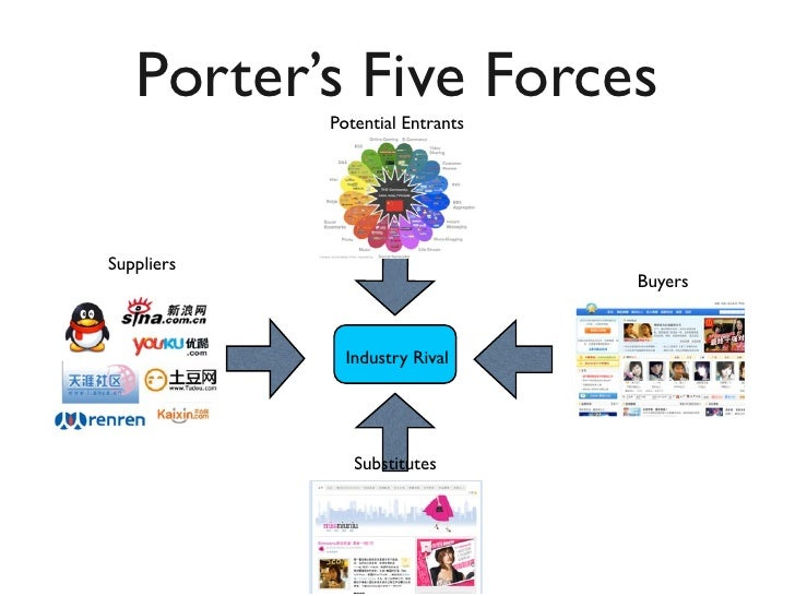 porters five forces model in relation Factors affecting the competitiveness of the food industry by using porter's five forces model case study in hamadan  to calculate the relation between the level.