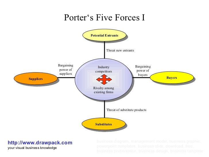 Porter 39 s five forces business model for Porter s five forces