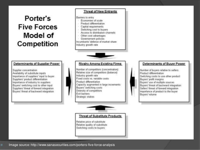 Porter s five forces model and value chain diagram for Porter 5 forces critique