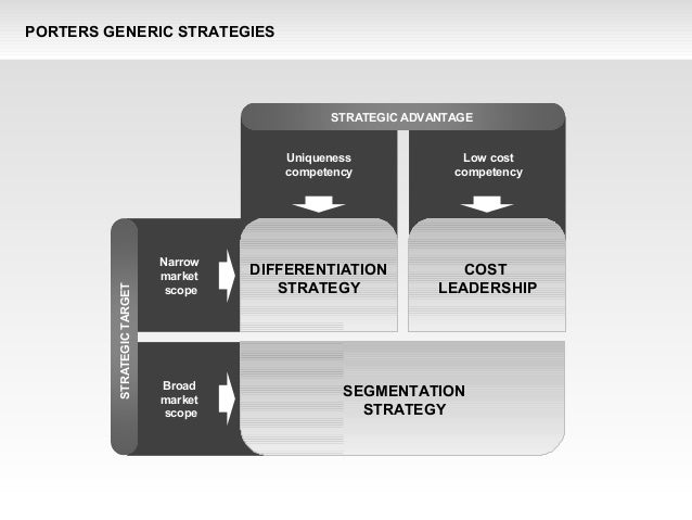 pfizer porter s generic strategies Vascular 2013 jun21(3):149-56 application of porter's five forces model and generic strategies for vascular surgery: should be stuck in the middle sumpio be(1) author information: (1)department of surgery, yale university school of medicine, new haven, ct 06510, usa bauersumpio@yaleedu there are many.