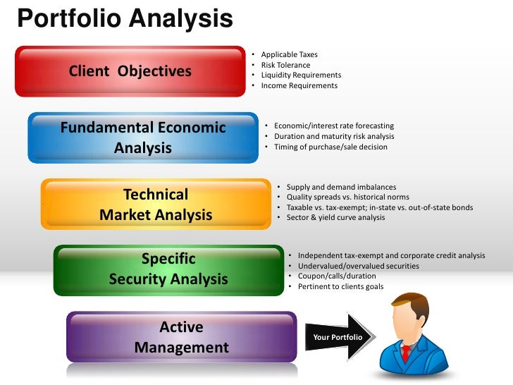 Portfolio analysis financial planning powerpoint presentation templates