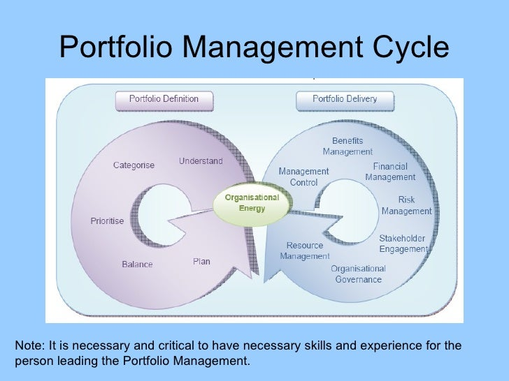 portfolio management practice problems This template is meant to be a guideline as you develop your practice assessment portfolio - evaluates and solves problems and good time management - is.