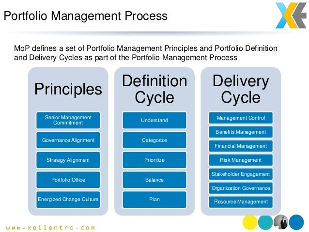 the portfolio management process After initial screening, we apply a proprietary process to reduce the list of potential holdings to the final 25 - 30 that are included in a client portfolio: fundamental: complete analysis of a company's financial and competitive health.
