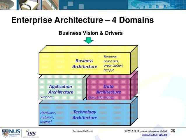 It portfolio management using enterprise architecture and for Enterprise architecture definition