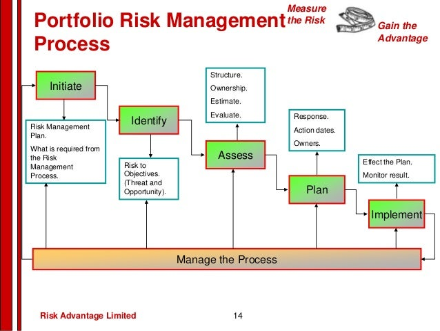 earl s risk return portfolios taxonomy Everything you know about asset allocation is wrong way of defining risk is why portfolios blew up risk/return data is entered into rom's software.