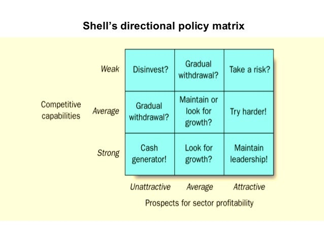 strategy analysis shell Shell scenarios shell energy transition shell has been a pioneer in developing scenarios to explore the future and deepen its strategic thinking for almost.