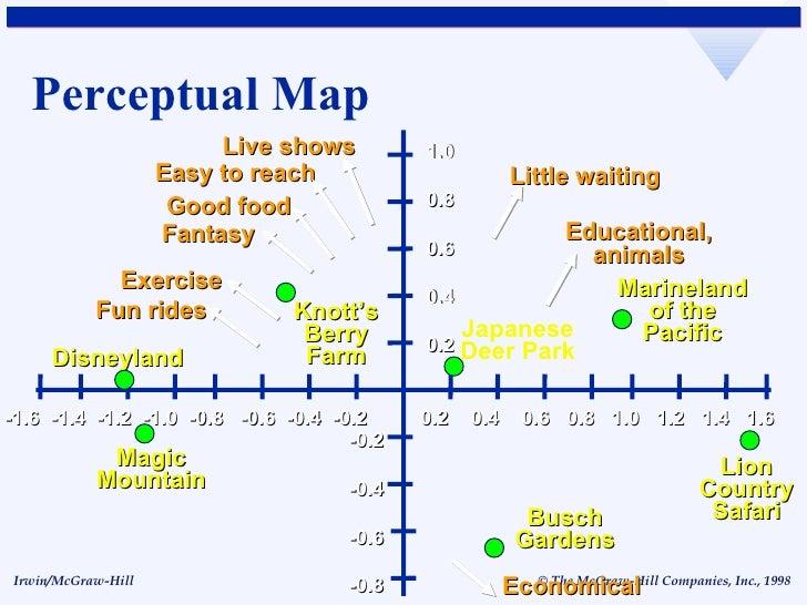 perceptual maps in industry