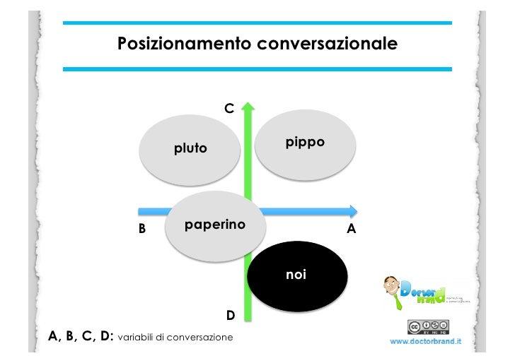 Posizionamento conversazionale                                        B                            pluto         pippo  ...