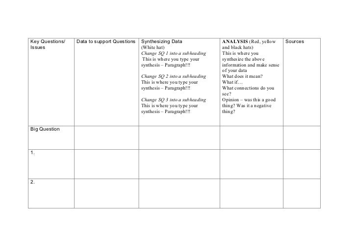 Key Questions/   Data to support Questions   Synthesizing Data               ANALYSIS (Red, yellow        SourcesIssues   ...