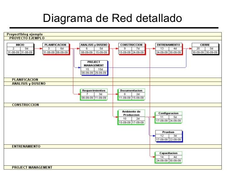 Cronograma wbs diagrama de red for Ejemplo proyecto completo pmbok
