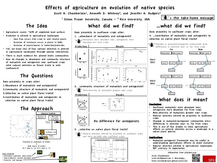 Effects of agriculture on evolution of native species                                                                     ...