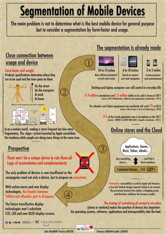 Segmentation of Mobile Devices