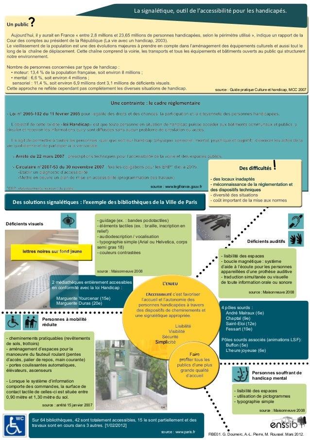 La signalétique, outil de l'accessibilité pour les handicapés.    ?  source : Guide pratique Culture et handicap, MCC 200...