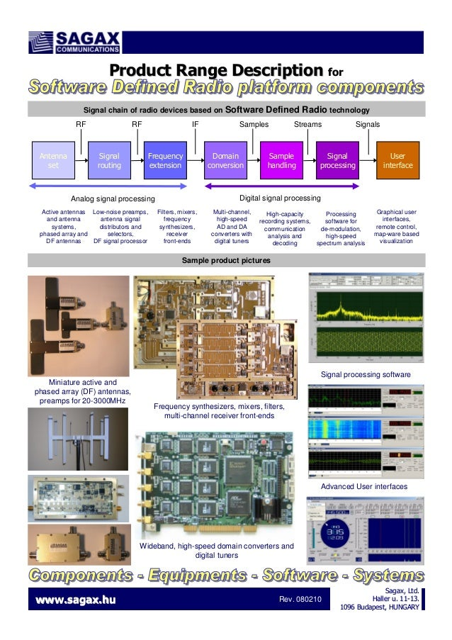 Product Range Description for Signal chain of radio devices based on Software RF  Antenna set  RF  Signal routing  IF  Fre...