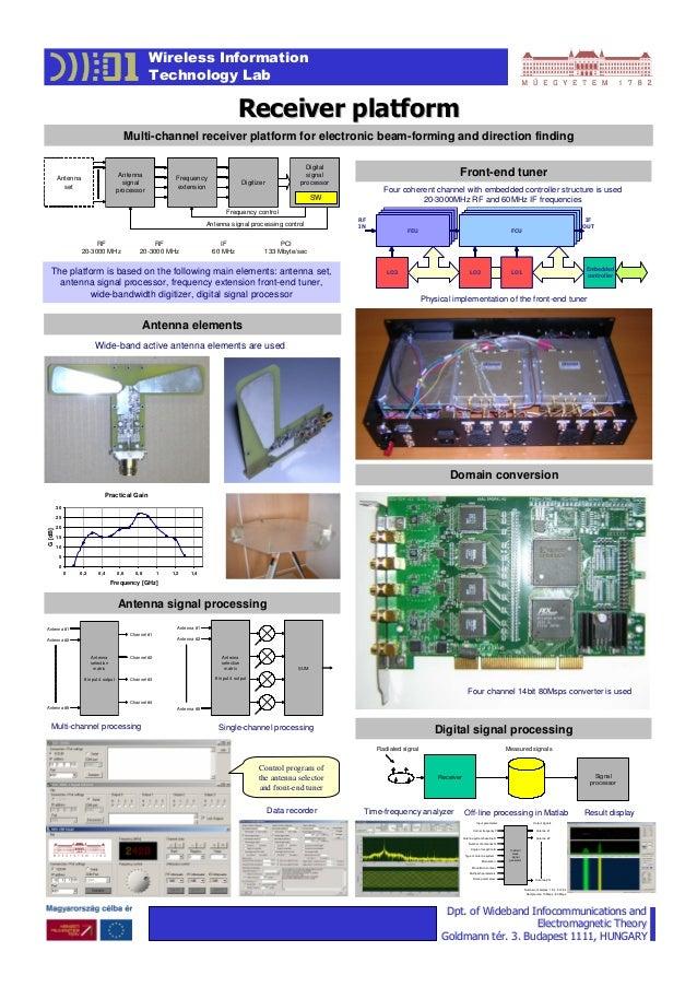 Poster receiver platform-080210