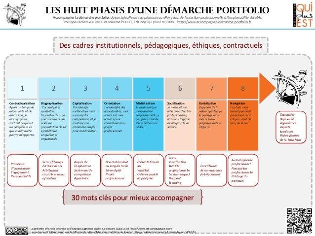Poster 1 les huit phases d'une démarche portfolio