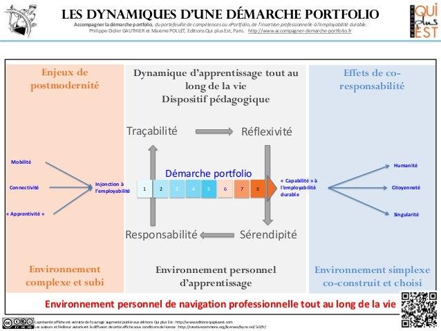 Les dynamiques d'une démarche portfolio                                     Accompagner la démarche portfolio, du portefeu...
