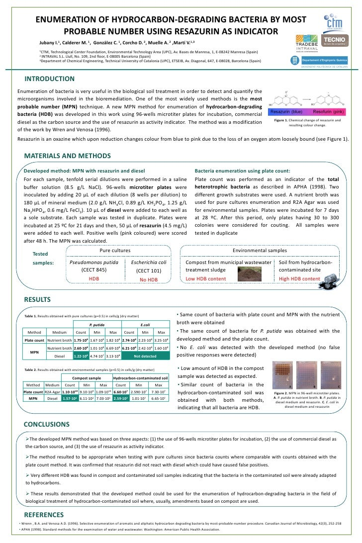 ENUMERATION OF HYDROCARBON-DEGRADING BACTERIA BY MOST               PROBABLE NUMBER USING RESAZURIN AS INDICATOR          ...