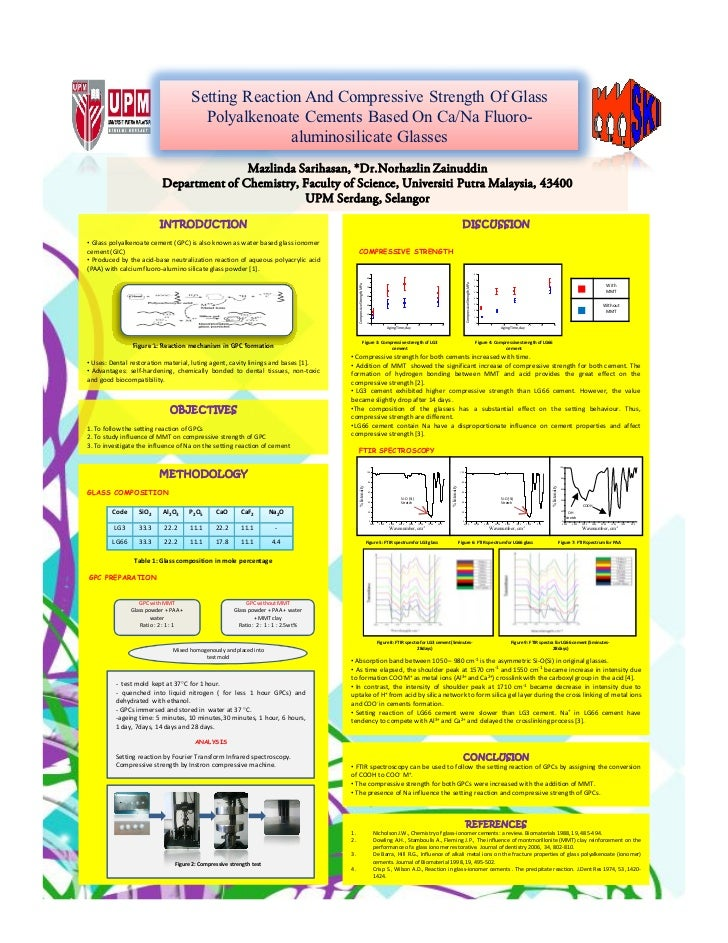 Setting Reaction And Compressive Strength Of Glass                                        Polyalkenoate Cements Based On C...
