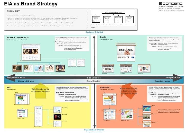 EIA as Brand Strategy