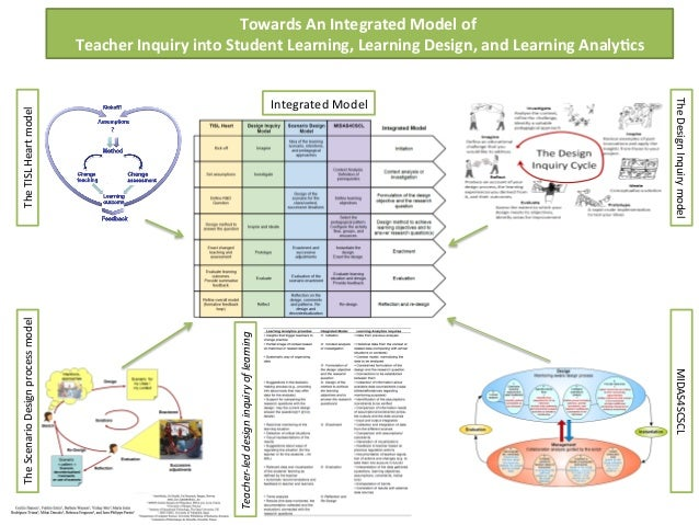 Towards an Integrated Model of Teacher Inquiry into Student Learning, Learning Design and Learning Analytics