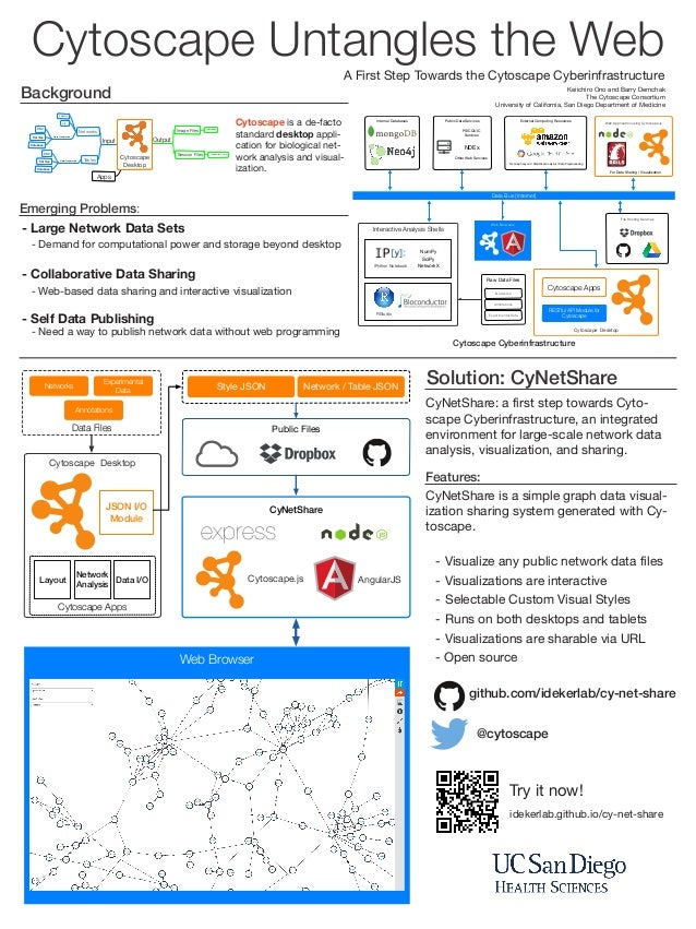 Cytoscape Untangles the Web: a first step towards Cytoscape Cyberinfrastructure (ISMB 2014 NetBio SIG Poster)