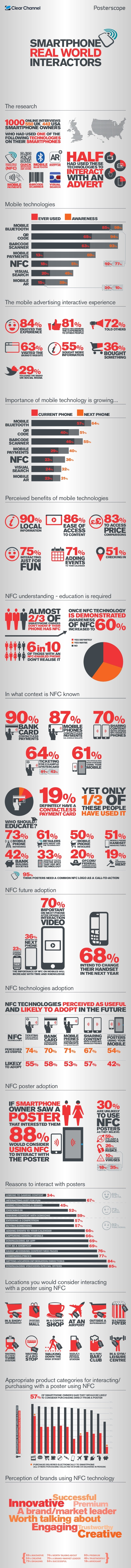 Posterscope nfc infographic