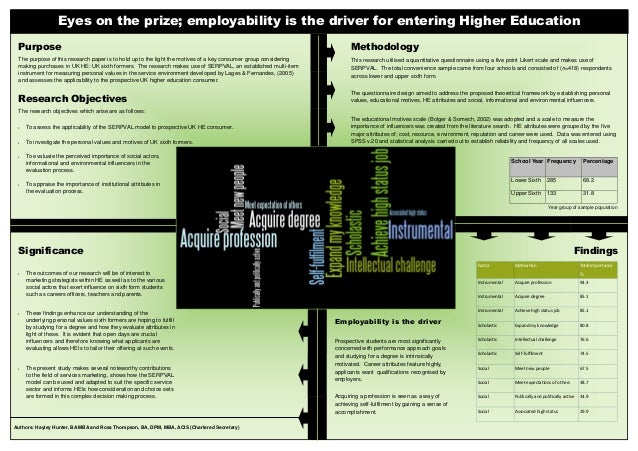 Eyes on the prize; employability is the driver for entering Higher Education Purpose  Methodology  The purpose of this res...