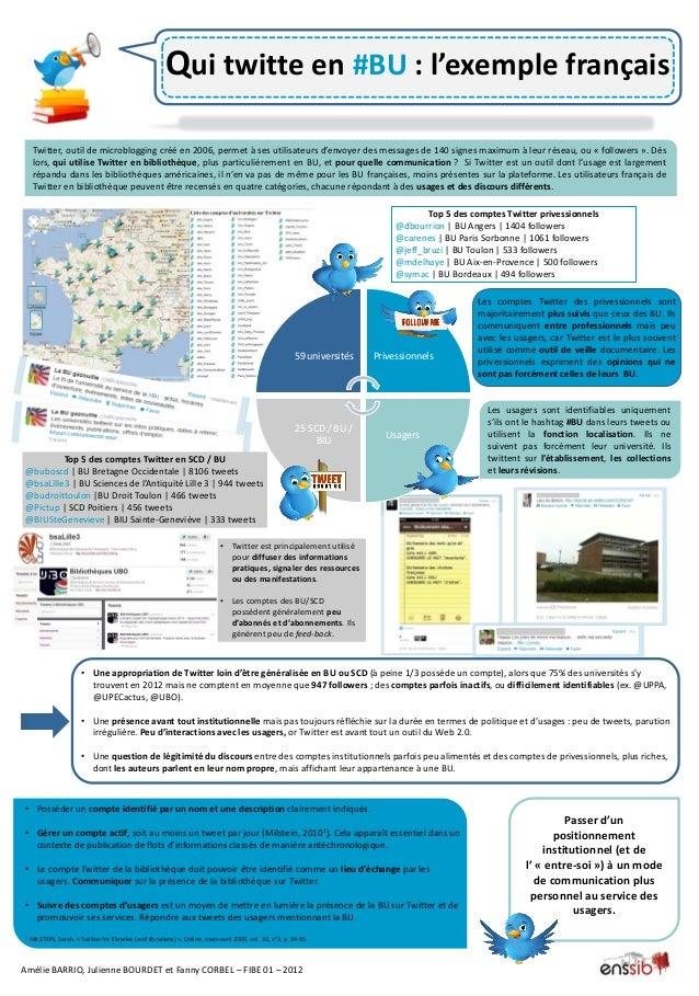 Qui twitte en #BU : l'exemple français