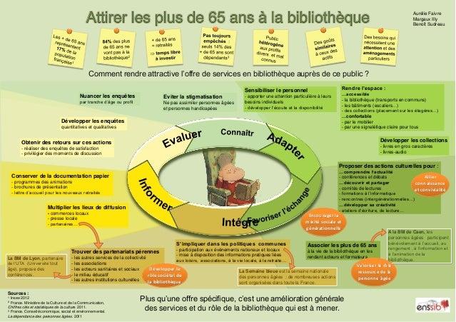 Attirer les plus de 65 ans à la bibliothèque  Aurélie Faivre Margaux Illy Benoît Sudreau  Comment rendre attractive l'offr...