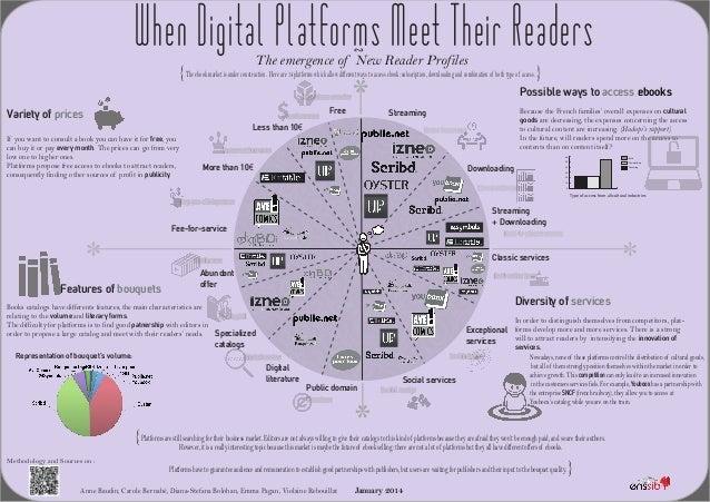 When Digital Platforms Meet Their Readers