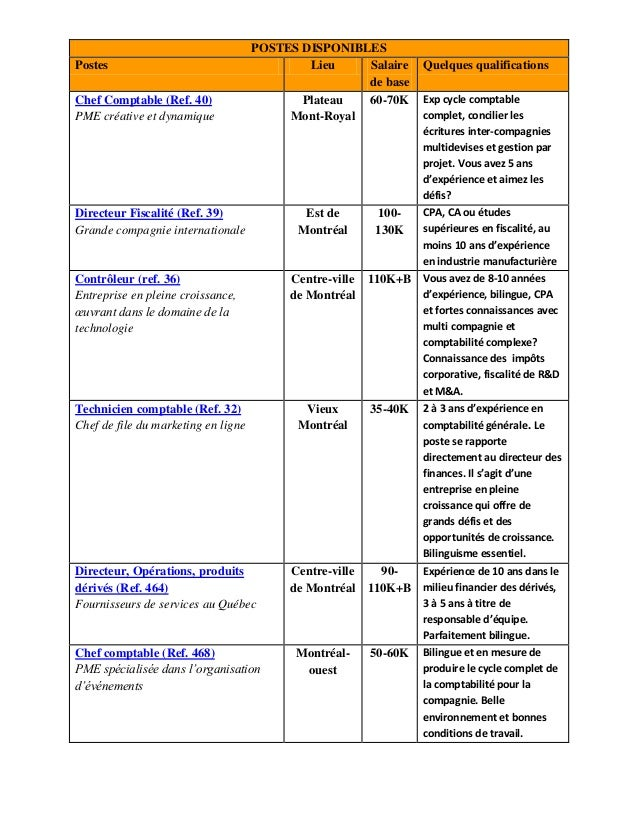 POSTES DISPONIBLES Postes Lieu Salaire de base Quelques qualifications Chef Comptable (Ref. 40) PME créative et dynamique ...