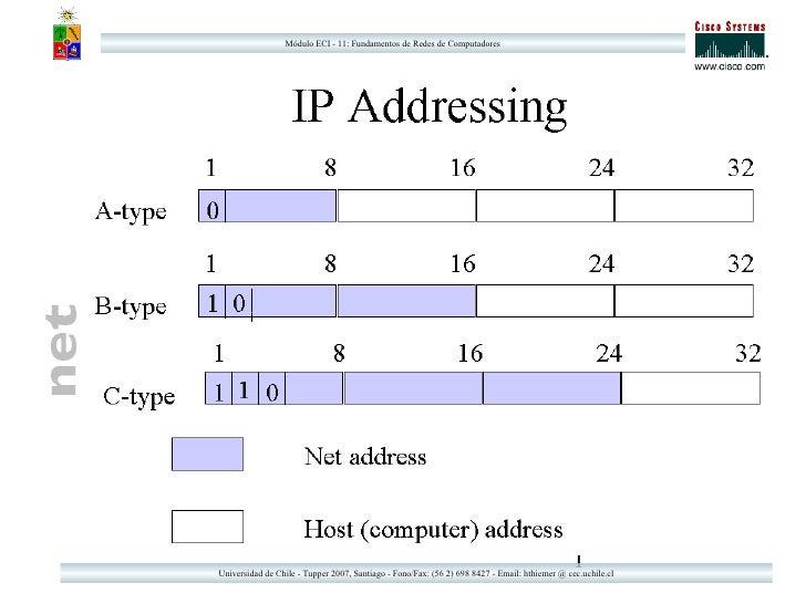 Módulo ECI - 11: Fundamentos de Redes de Computadores                                                                     ...